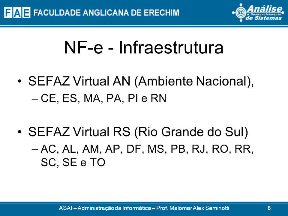 NF-e - Infraestrutura SEFAZ Virtual AN (Ambiente Nacional), –CE, ES, MA, PA, PI e RN SEFAZ Virtual RS (Rio Grande do Sul) –AC, AL, AM, AP, DF, MS, PB, RJ, RO, RR, SC, SE e TO ASAI – Administração da Informática – Prof.