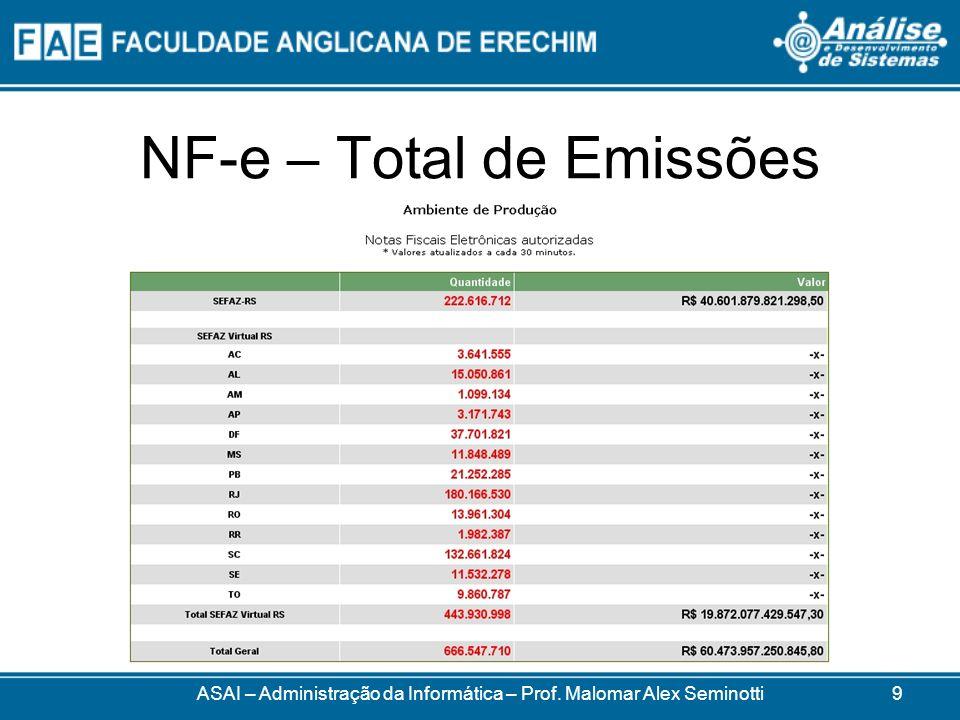 NF-e – Certificado Digital ASAI – Administração da Informática – Prof.