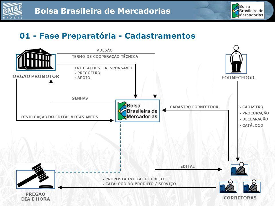 Bolsa Brasileira de Mercadorias ÓRGÃO PROMOTOR 01 - Fase Preparatória - Cadastramentos FORNECEDOR CORRETORAS PREGÃO DIA E HORA CADASTRO PROCURAÇÃO DECLARAÇÃO CATÁLOGO CADASTRO FORNECEDOR EDITAL PROPOSTA INICIAL DE PREÇO CATÁLOGO DO PRODUTO / SERVIÇO DIVULGAÇÃO DO EDITAL 8 DIAS ANTES SENHAS INDICAÇÕES - RESPONSÁVEL PREGOEIRO APOIO ADESÃO TERMO DE COOPERAÇÃO TÉCNICA