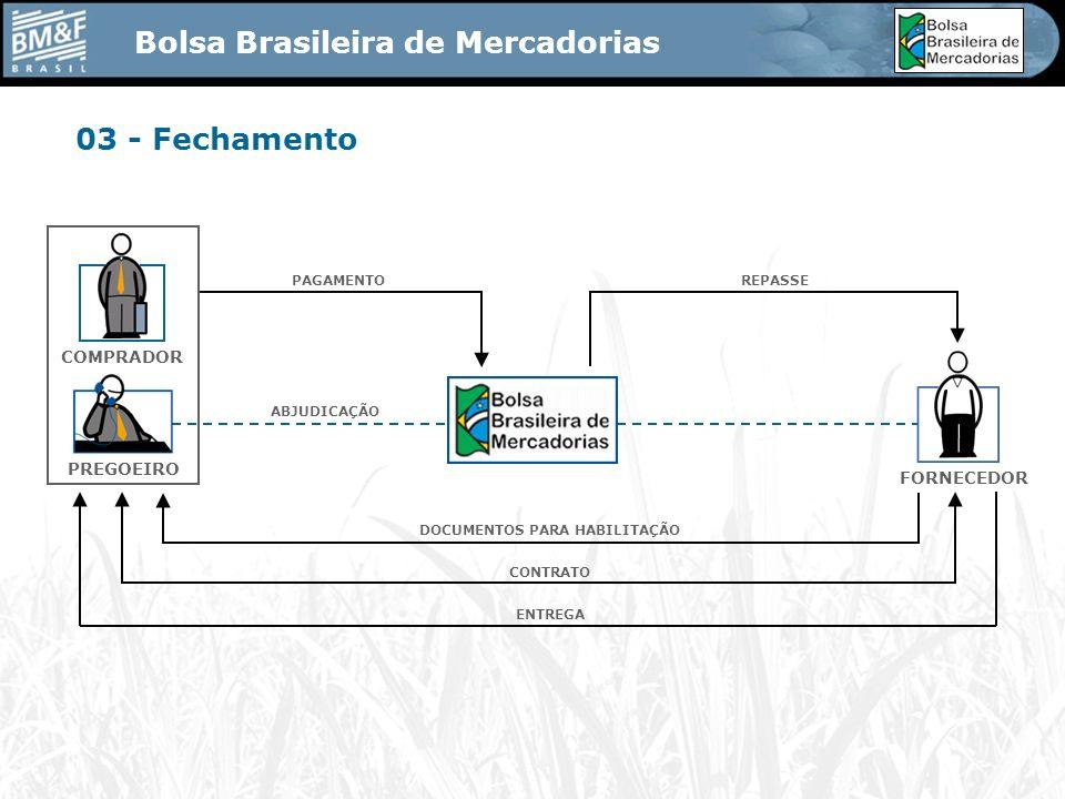 Bolsa Brasileira de Mercadorias 03 - Fechamento FORNECEDOR COMPRADOR PREGOEIRO PAGAMENTOREPASSE ABJUDICAÇÃO DOCUMENTOS PARA HABILITAÇÃO CONTRATO ENTREGA