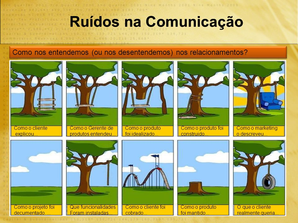 Ruídos na Comunicação Como nos entendemos (ou nos desentendemos) nos relacionamentos.