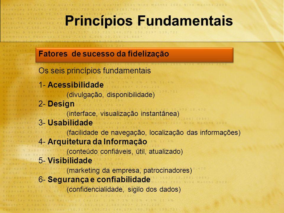 Princípios Fundamentais Fatores de sucesso da fidelização Os seis princípios fundamentais 1- Acessibilidade (divulgação, disponibilidade) 2- Design (interface, visualização instantânea) 3- Usabilidade (facilidade de navegação, localização das informações) 4- Arquitetura da Informação (conteúdo confiáveis, útil, atualizado) 5- Visibilidade (marketing da empresa, patrocinadores) 6- Segurança e confiabilidade (confidencialidade, sigilo dos dados)