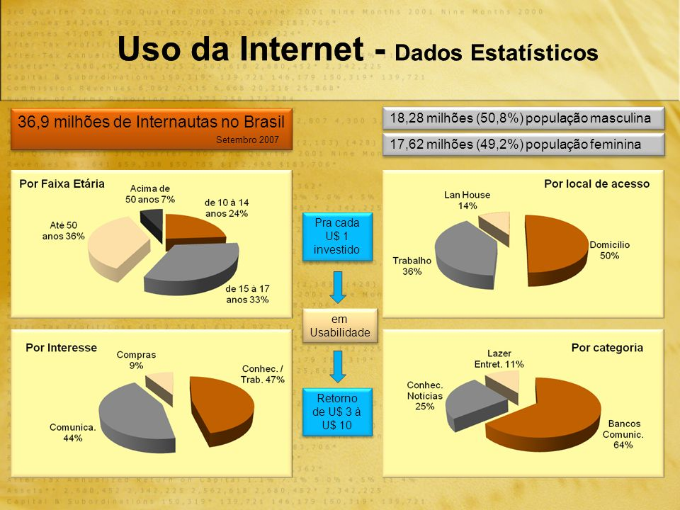 Uso da Internet - Dados Estatísticos 36,9 milhões de Internautas no Brasil Setembro 2007 18,28 milhões (50,8%) população masculina 17,62 milhões (49,2%) população feminina Pra cada U$ 1 investido Retorno de U$ 3 à U$ 10 em Usabilidade