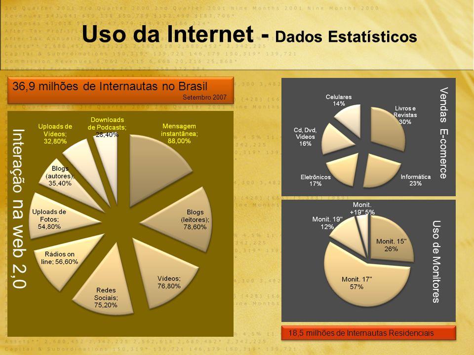 Interação na web 2,0 Vendas E-comerce 36,9 milhões de Internautas no Brasil Setembro 2007 Uso de Monitores 18,5 milhões de Internautas Residenciais Uso da Internet - Dados Estatísticos