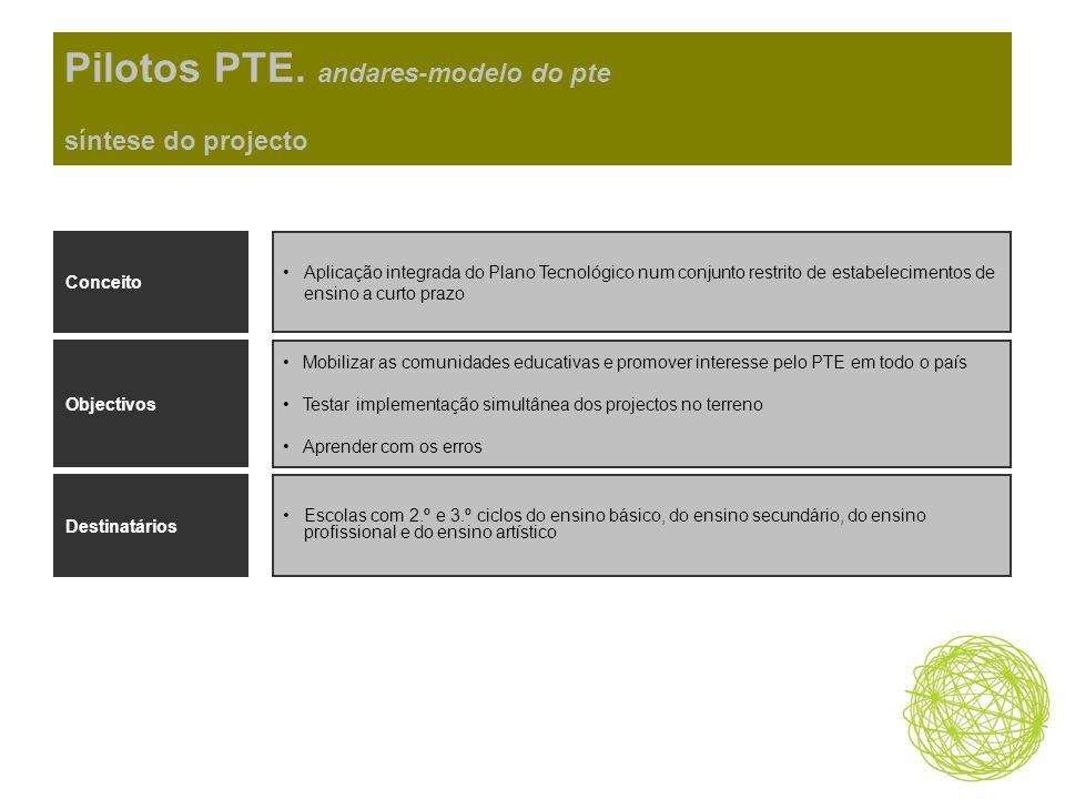Pilotos PTE. andares-modelo do pte síntese do projecto Conceito Aplicação integrada do Plano Tecnológico num conjunto restrito de estabelecimentos de