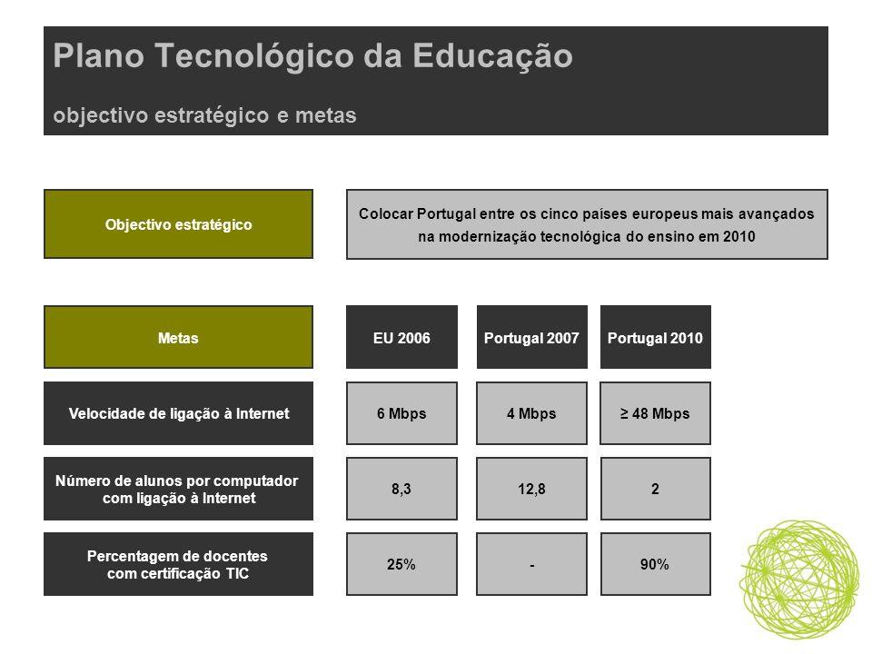 Portal da Escola próximos passos Estudo de implementação e definição de estratégia –Lançamento Dezembro de 2007 –Conclusão Janeiro de 2008 Abertura de procedimentos para execuçãoFevereiro de 2008
