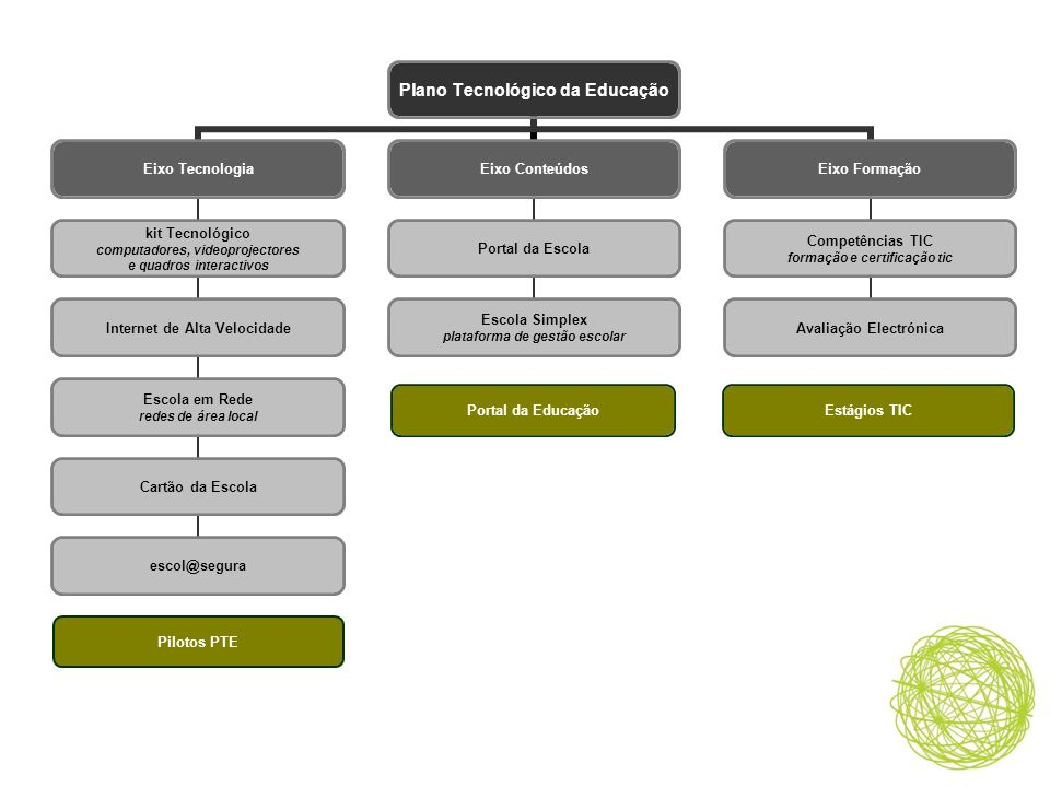 Estágios TICPortal da Educação Pilotos PTE