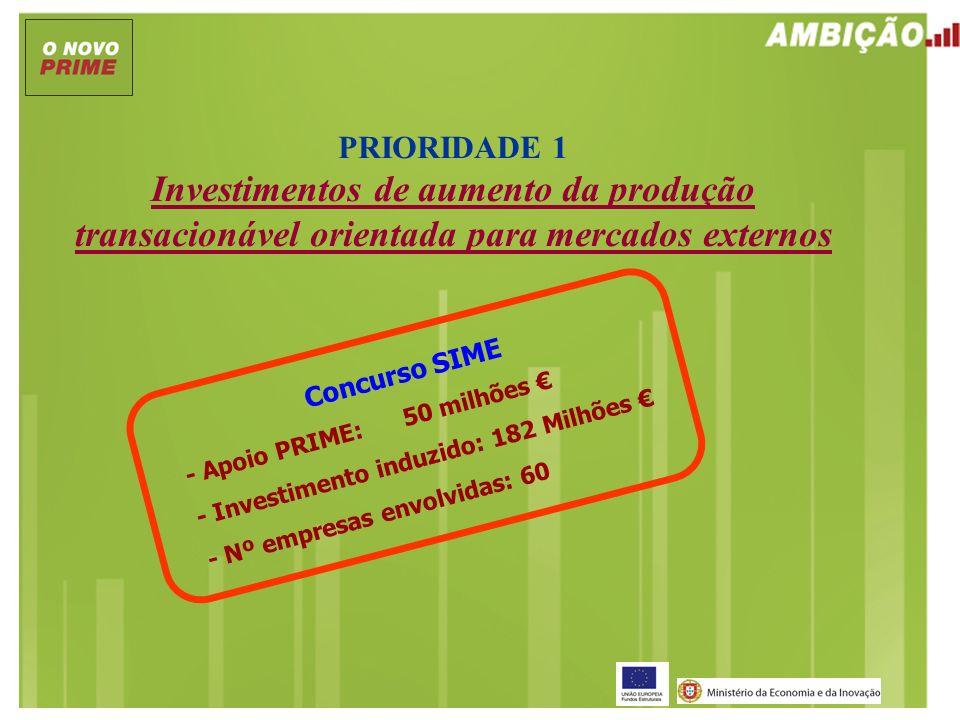 PRIORIDADE 1 Investimentos de aumento da produção transacionável orientada para mercados externos Concurso SIME - Apoio PRIME: 50 milhões - Investimen