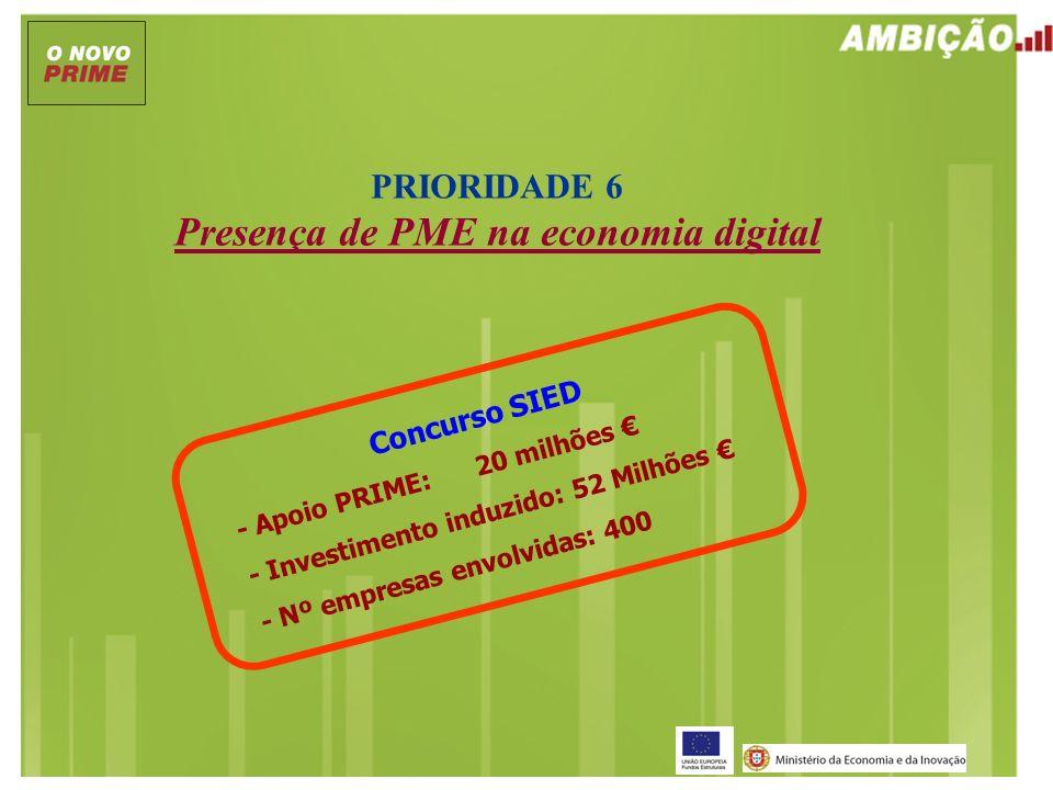 PRIORIDADE 6 Presença de PME na economia digital Concurso SIED - Apoio PRIME: 20 milhões - Investimento induzido: 52 Milhões - Nº empresas envolvidas: