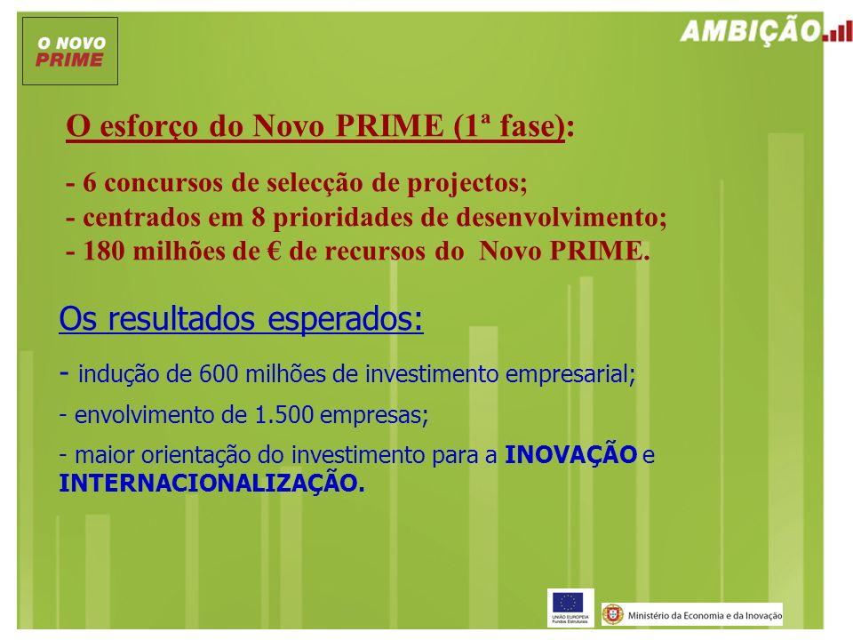 O esforço do Novo PRIME (1ª fase): - 6 concursos de selecção de projectos; - centrados em 8 prioridades de desenvolvimento; - 180 milhões de de recurs