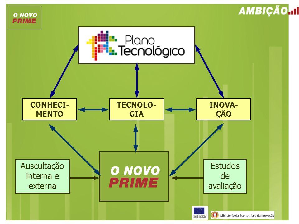 CONHECI- MENTO TECNOLO- GIA INOVA- ÇÃO Estudos de avaliação Auscultação interna e externa