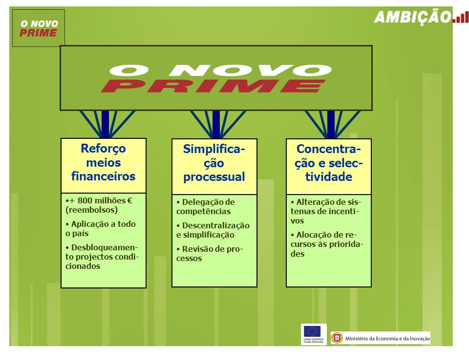 Concentra- ção e selec- tividade Alteração de sis- temas de incenti- vos Alocação de re- cursos às priorida- des Reforço meios financeiros + 800 milhõ