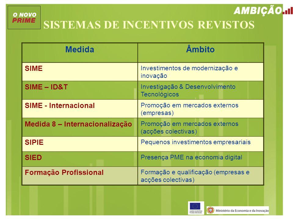 SISTEMAS DE INCENTIVOS REVISTOS MedidaÂmbito SIME Investimentos de modernização e inovação SIME – ID&T Investigação & Desenvolvimento Tecnológicos SIM
