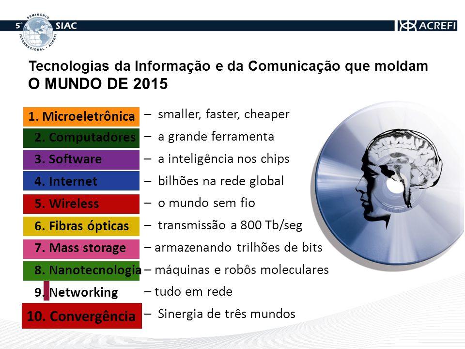 MICROELETRÔNICA Evolução dos chips de memória cada vez menores, mais rápidos e mais baratos 19701975198019851990199520002005201020152020 10 2 10 3 10 4 10 5 10 6 10 7 10 8 10 9 10 10 11 10 12 10 13 10 1 128 KB 1MB Mbyte 1 GB 1 PB 640 KB 128 MB 640 MB 500 GB 500 TB 1 KB SALTO DE 1000X Fonte: João A.