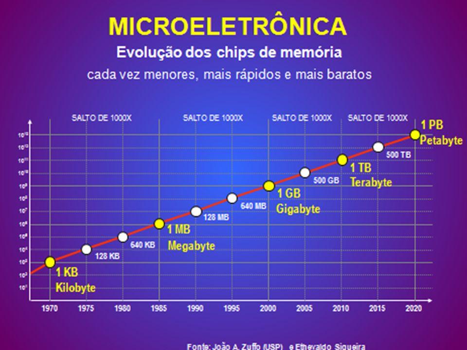 MICROELETRÔNICA Evolução dos chips de memória cada vez menores, mais rápidos e mais baratos 19701975198019851990199520002005201020152020 10 2 10 3 10