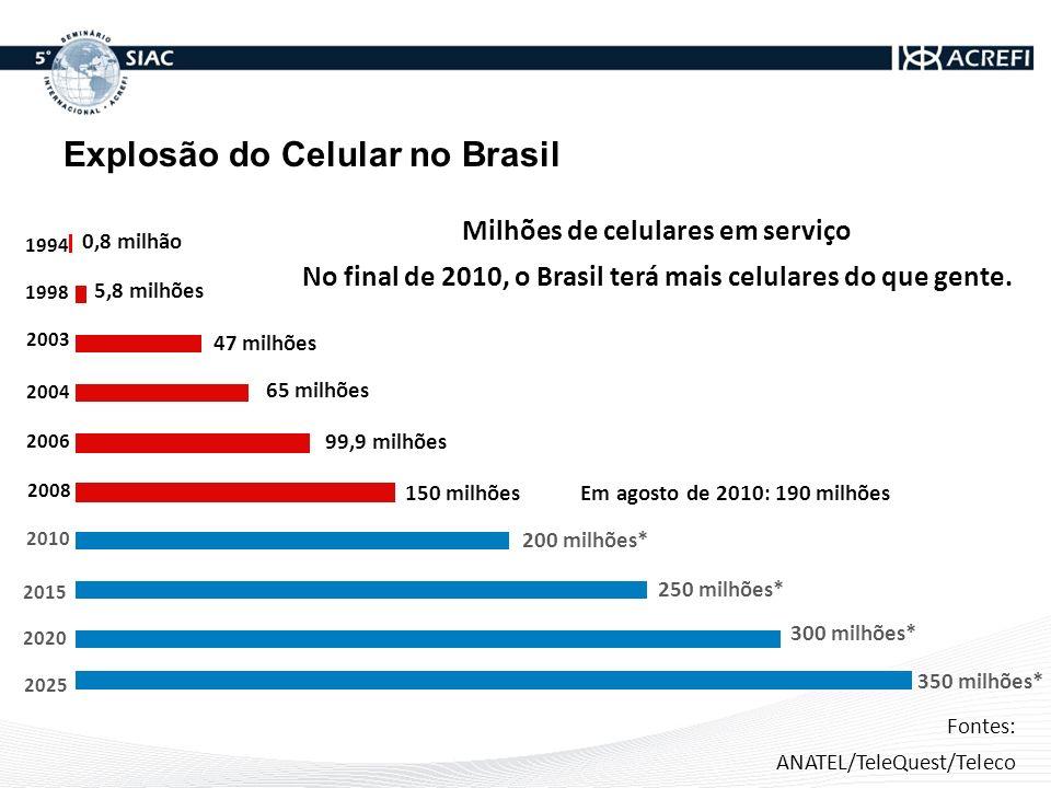 Milhões de celulares em serviço No final de 2010, o Brasil terá mais celulares do que gente. 2015 2010 2006 2004 2003 1998 1994 0,8 milhão 5,8 milhões