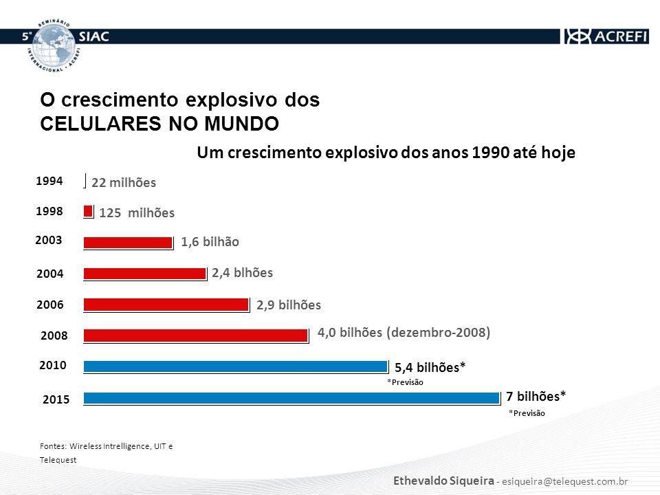 Um crescimento explosivo dos anos 1990 até hoje 2015 2010 2006 2004 2003 1998 1994 22 milhões 125 milhões 1,6 bilhão 2,4 blhões 2,9 bilhões Fontes: Wi