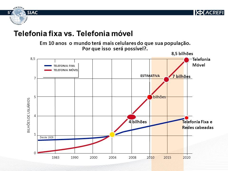 Em 10 anos o mundo terá mais celulares do que sua população. Por que isso será possível?. 1983199020002004200820102015 BILHÕES DE USUÁRIOS 7 5 4 1 0 D