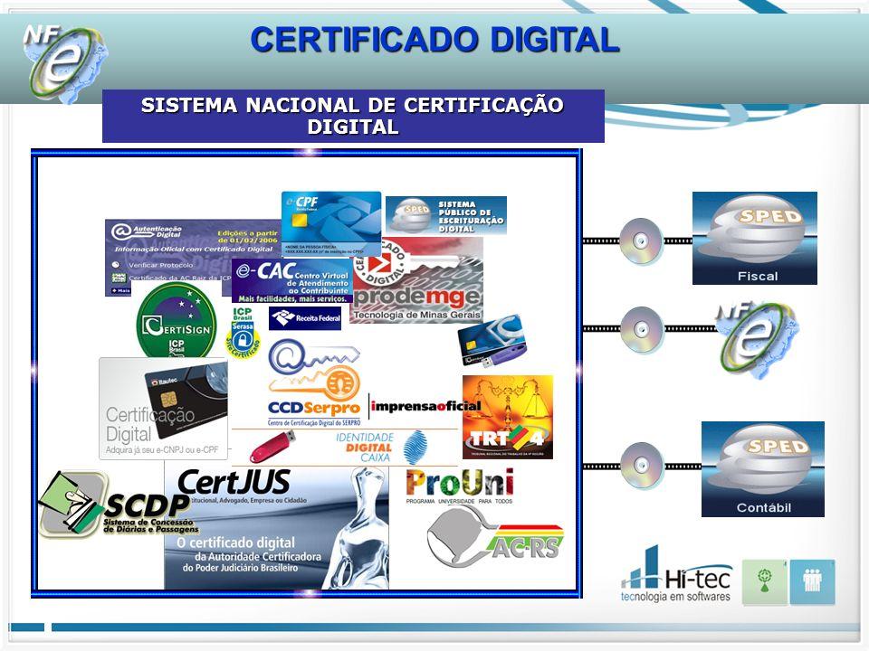 CERTIFICADO DIGITAL SISTEMA NACIONAL DE CERTIFICAÇÃO DIGITAL