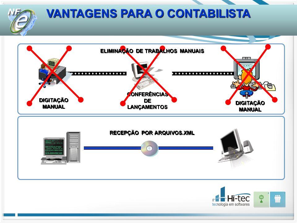 DIGITAÇÃO MANUAL DIGITAÇÃO MANUAL DIGITAÇÃO MANUAL DIGITAÇÃO MANUAL CONFERÊNCIAS DE LANÇAMENTOS CONFERÊNCIAS DE LANÇAMENTOS RECEPÇÃO POR ARQUIVOS.XML ELIMINAÇÃO DE TRABALHOS MANUAIS VANTAGENS PARA O CONTABILISTA