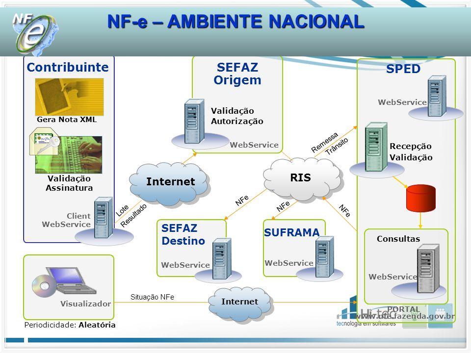 Contribuinte SEFAZ Origem SPED Recepção Validação WebService PORTAL www.nfe.fazenda.gov.br Periodicidade: Aleatória SEFAZ Destino Lote Resultado NFe C