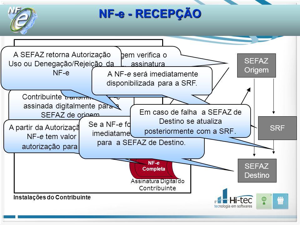 SEFAZ Origem NF-e Completa Assinatura Digital do Contribuinte Recibo de Entrega Instalações do Contribuinte Contribuinte transmite a NF-e assinada digitalmente para a SEFAZ de origem.