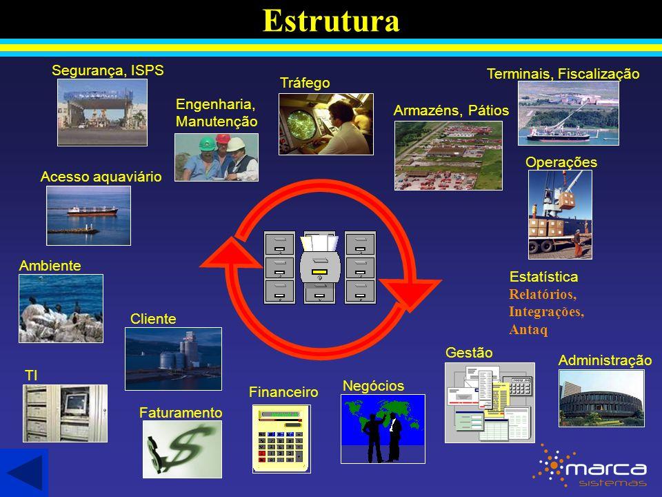 Estrutura Acesso aquaviário Ambiente Cliente Tráfego Faturamento Armazéns, Pátios Negócios Operações Financeiro Administração Estatística Engenharia, Manutenção TI Segurança, ISPS Gestão Terminais, Fiscalização Relatórios, Integrações, Antaq