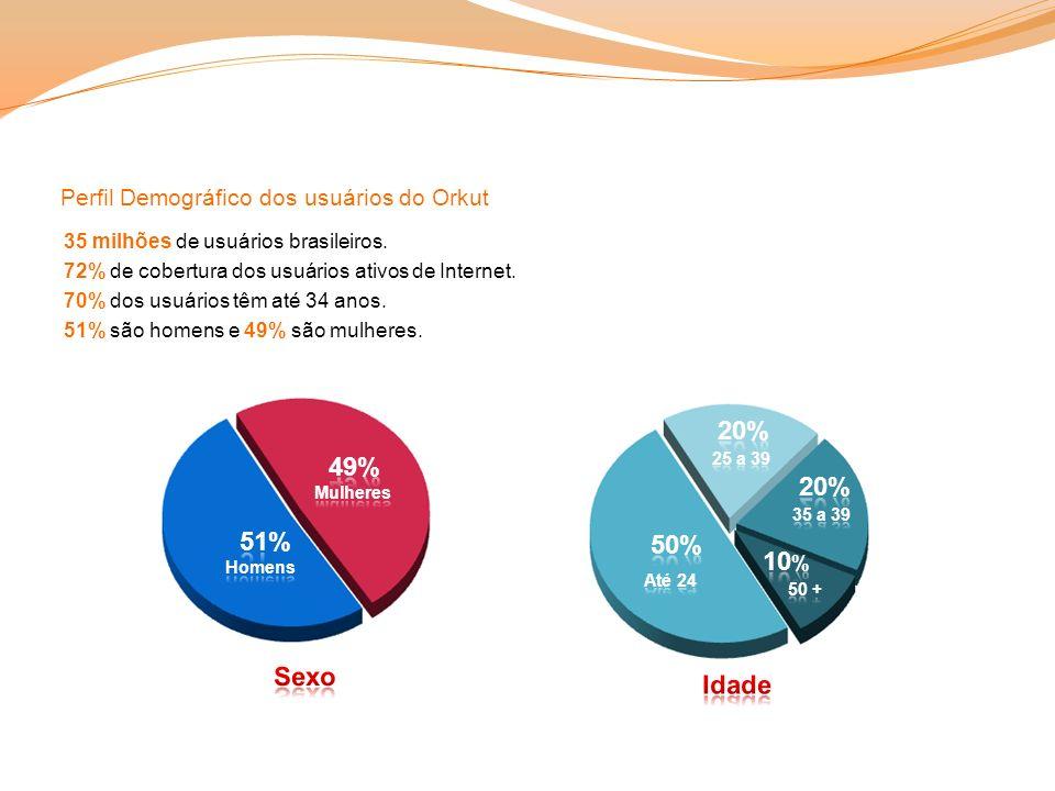 Perfil Demográfico dos usuários do Orkut 35 milhões de usuários brasileiros. 72% de cobertura dos usuários ativos de Internet. 70% dos usuários têm at
