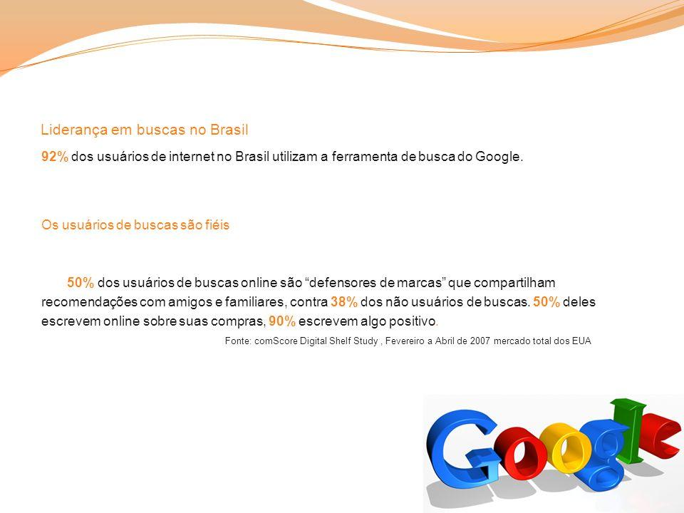 Liderança em buscas no Brasil 92% dos usuários de internet no Brasil utilizam a ferramenta de busca do Google. Os usuários de buscas são fiéis 50% dos