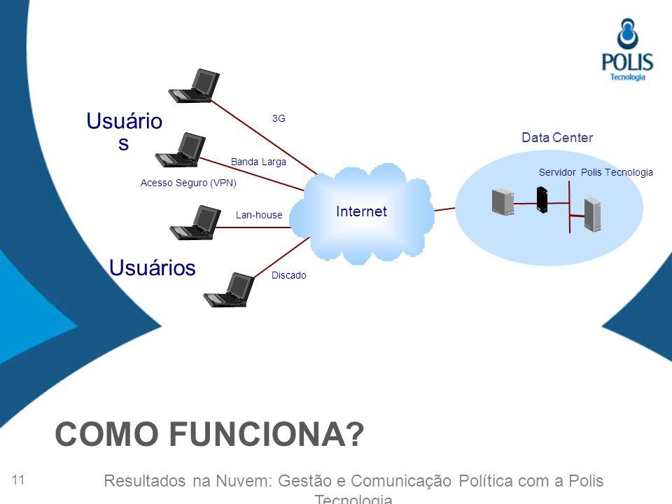 Usuários Acesso Seguro (VPN) Lan-house Discado Banda Larga 3G Servidor Polis Tecnologia Data Center COMO FUNCIONA.