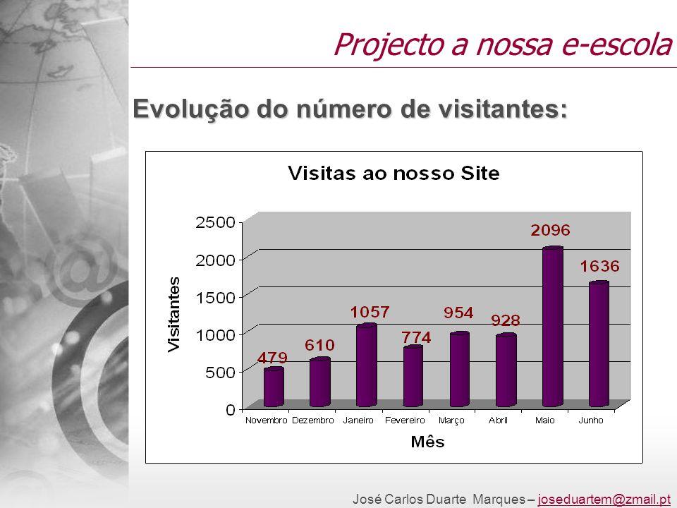 José Carlos Duarte Marques – joseduartem@zmail.ptjoseduartem@zmail.pt Projecto a nossa e-escola Evolução do número de visitantes:
