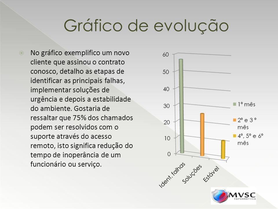 Gráfico de evolução No gráfico exemplifico um novo cliente que assinou o contrato conosco, detalho as etapas de identificar as principais falhas, impl