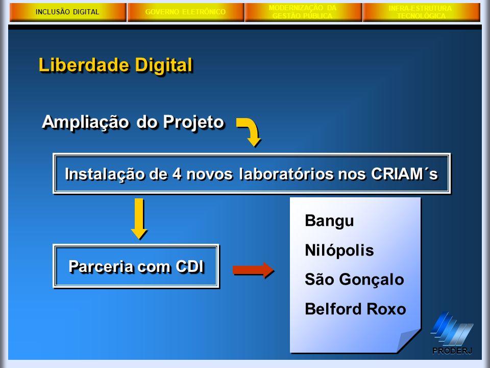 INCLUSÃO DIGITALGOVERNO ELETRÔNICO MODERNIZAÇÃO DA GESTÃO PÚBLICA PRODERJ INFRA-ESTRUTURA TECNOLÓGICA Ampliação do Projeto Instalação de 4 novos labor