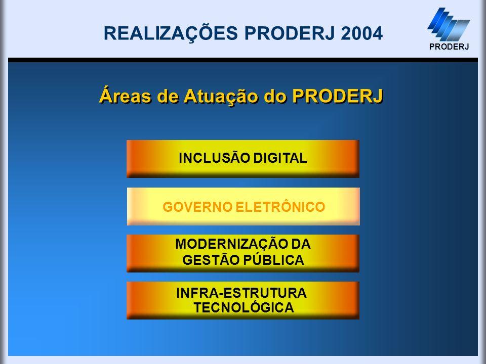 PRODERJ INCLUSÃO DIGITAL GOVERNO ELETRÔNICO Áreas de Atuação do PRODERJ REALIZAÇÕES PRODERJ 2004 PRODERJ GOVERNO ELETRÔNICO INFRA-ESTRUTURA TECNOLÓGIC
