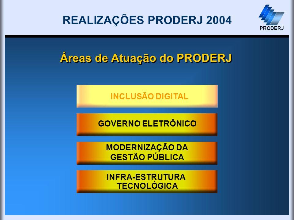INFRA-ESTRUTURA TECNOLÓGICA PRODERJ MODERNIZAÇÃO DA GESTÃO PÚBLICA GOVERNO ELETRÔNICO Áreas de Atuação do PRODERJ REALIZAÇÕES PRODERJ 2004 PRODERJ INC