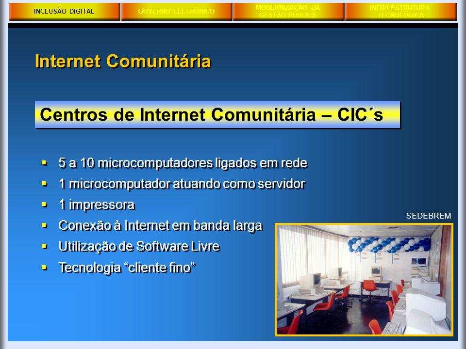 GOVERNO ELETRÔNICO MODERNIZAÇÃO DA GESTÃO PÚBLICA PRODERJ INFRA-ESTRUTURA TECNOLÓGICA SEDEBREM Centros de Internet Comunitária – CIC´s 5 a 10 microcom