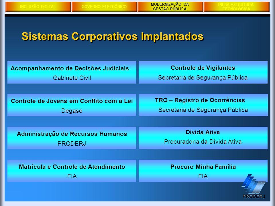 INCLUSÃO DIGITALGOVERNO ELETRÔNICO MODERNIZAÇÃO DA GESTÃO PÚBLICA PRODERJ INFRA-ESTRUTURA TECNOLÓGICA Gabinete Civil Acompanhamento de Decisões Judici