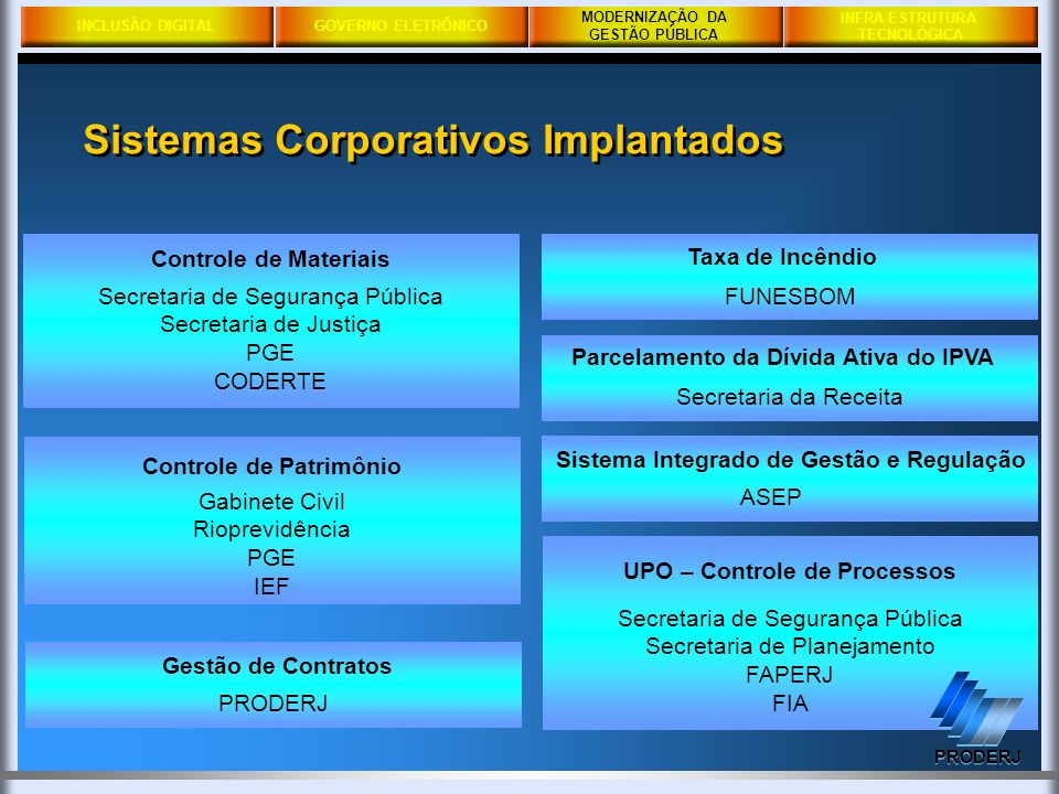 INCLUSÃO DIGITALGOVERNO ELETRÔNICO MODERNIZAÇÃO DA GESTÃO PÚBLICA PRODERJ INFRA-ESTRUTURA TECNOLÓGICA Sistemas Corporativos Implantados MODERNIZAÇÃO D