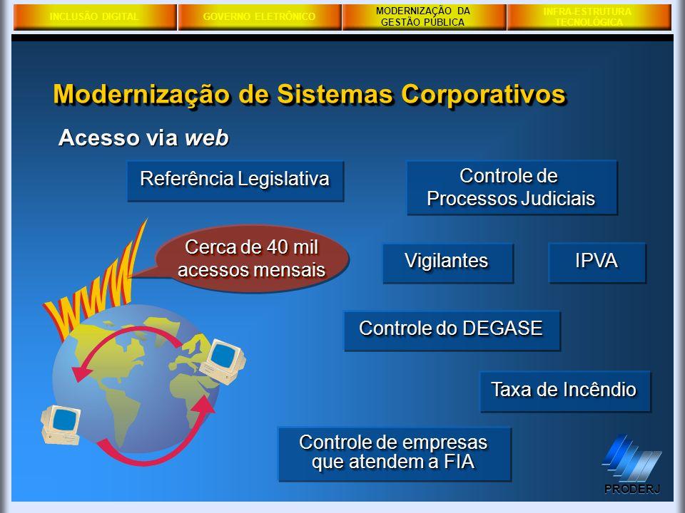 INCLUSÃO DIGITALGOVERNO ELETRÔNICO MODERNIZAÇÃO DA GESTÃO PÚBLICA PRODERJ INFRA-ESTRUTURA TECNOLÓGICA Modernização de Sistemas Corporativos MODERNIZAÇ