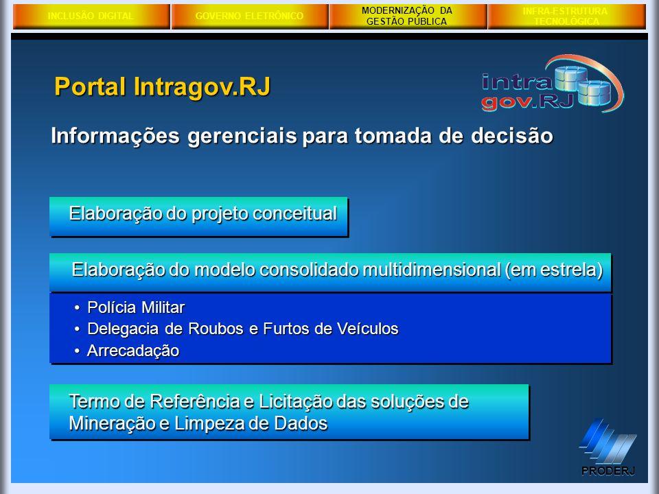 INCLUSÃO DIGITALGOVERNO ELETRÔNICO MODERNIZAÇÃO DA GESTÃO PÚBLICA PRODERJ INFRA-ESTRUTURA TECNOLÓGICA Portal Intragov.RJ Informações gerenciais para t