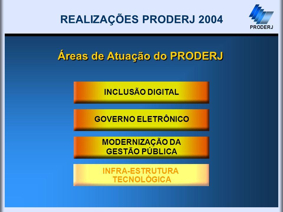 INFRA-ESTRUTURA TECNOLÓGICA MODERNIZAÇÃO DA GESTÃO PÚBLICA PRODERJ INCLUSÃO DIGITAL GOVERNO ELETRÔNICO Áreas de Atuação do PRODERJ REALIZAÇÕES PRODERJ