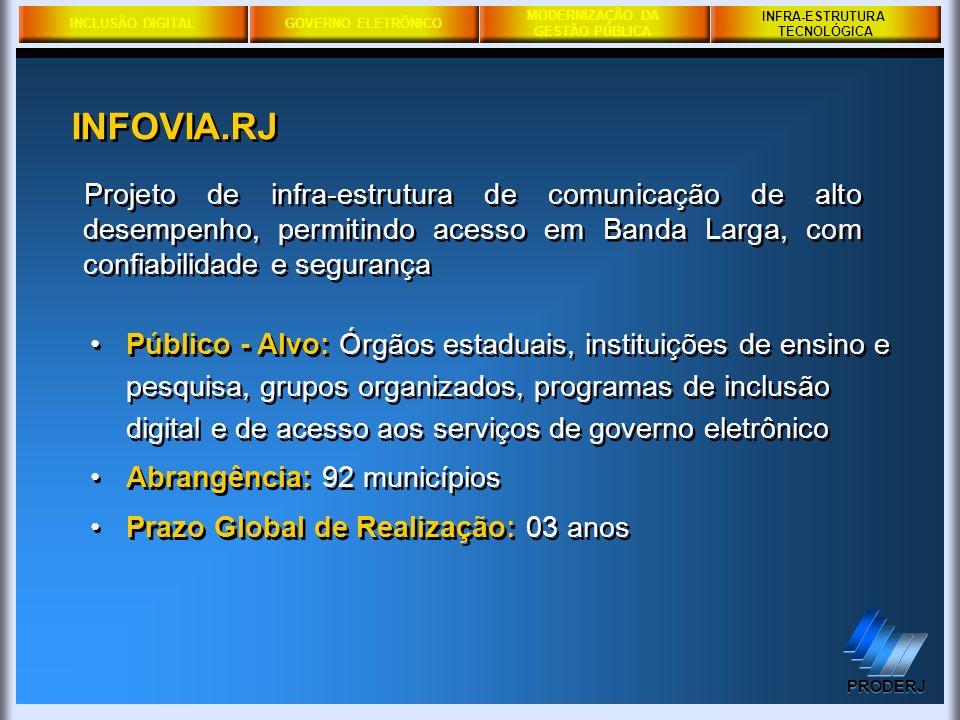 INCLUSÃO DIGITALGOVERNO ELETRÔNICO MODERNIZAÇÃO DA GESTÃO PÚBLICA PRODERJ INFRA-ESTRUTURA TECNOLÓGICA Público - Alvo: Órgãos estaduais, instituições d