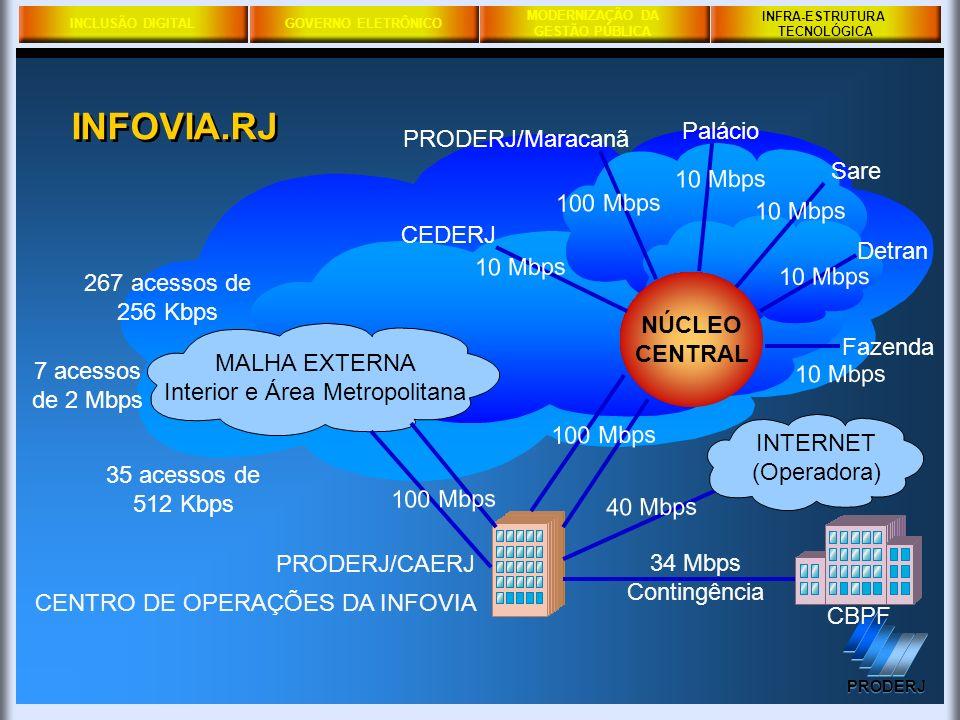 INCLUSÃO DIGITALGOVERNO ELETRÔNICO MODERNIZAÇÃO DA GESTÃO PÚBLICA PRODERJ INFRA-ESTRUTURA TECNOLÓGICA CENTRO DE OPERAÇÕES DA INFOVIA PRODERJ/CAERJ CBP
