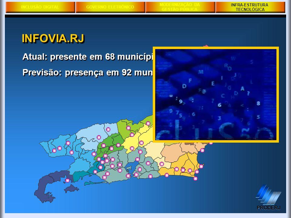 INCLUSÃO DIGITALGOVERNO ELETRÔNICO MODERNIZAÇÃO DA GESTÃO PÚBLICA PRODERJ INFRA-ESTRUTURA TECNOLÓGICA Atual: presente em 68 municípios Previsão: prese