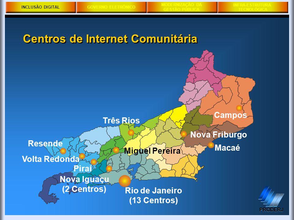 INCLUSÃO DIGITALGOVERNO ELETRÔNICO MODERNIZAÇÃO DA GESTÃO PÚBLICA PRODERJ INFRA-ESTRUTURA TECNOLÓGICA Centros de Internet Comunitária INCLUSÃO DIGITAL