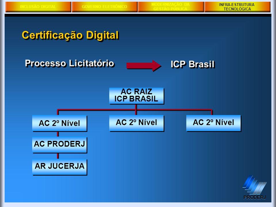 INCLUSÃO DIGITALGOVERNO ELETRÔNICO MODERNIZAÇÃO DA GESTÃO PÚBLICA PRODERJ INFRA-ESTRUTURA TECNOLÓGICA AR JUCERJA Processo Licitatório ICP Brasil AC PR