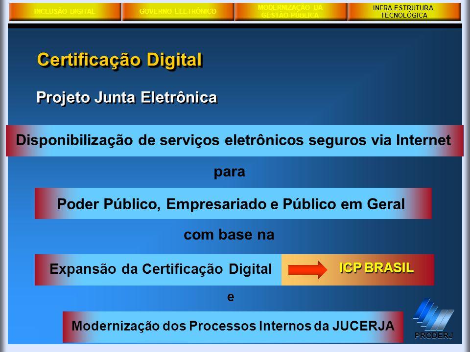 INCLUSÃO DIGITALGOVERNO ELETRÔNICO MODERNIZAÇÃO DA GESTÃO PÚBLICA PRODERJ INFRA-ESTRUTURA TECNOLÓGICA Projeto Junta Eletrônica para Poder Público, Emp