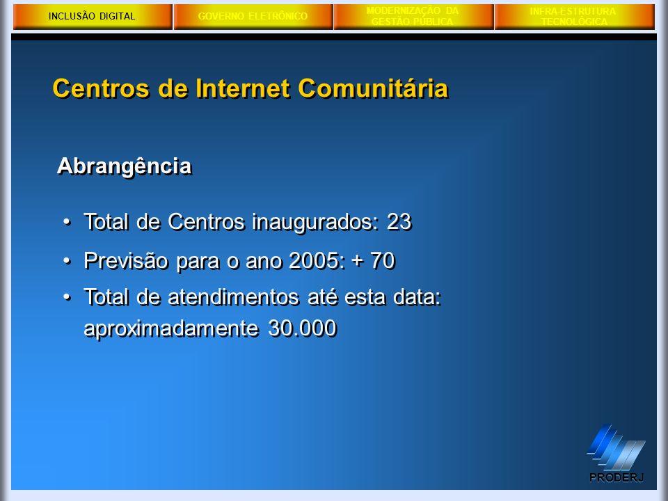 INCLUSÃO DIGITALGOVERNO ELETRÔNICO MODERNIZAÇÃO DA GESTÃO PÚBLICA PRODERJ INFRA-ESTRUTURA TECNOLÓGICA Total de Centros inaugurados: 23 Previsão para o