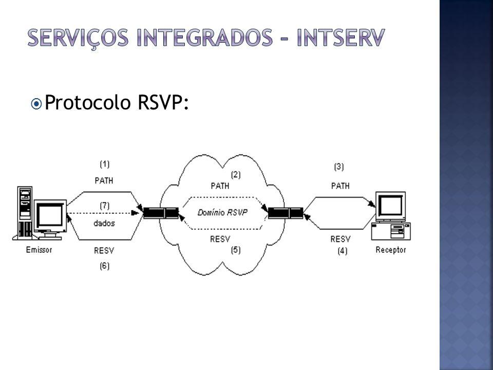 Protocolo RSVP: