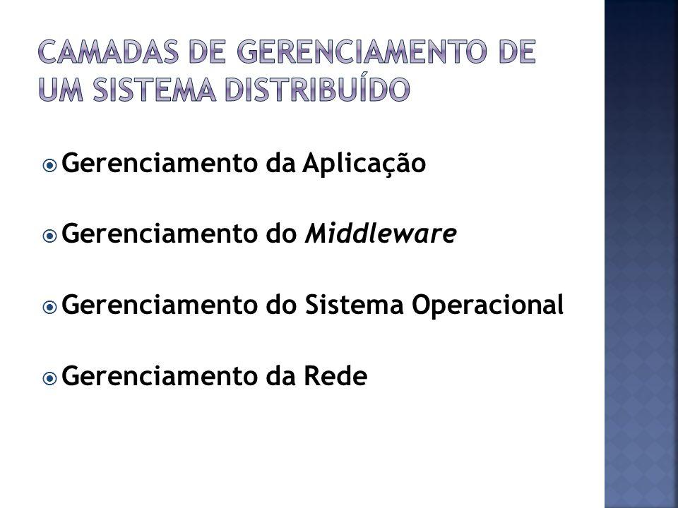 Gerenciamento da Aplicação Gerenciamento do Middleware Gerenciamento do Sistema Operacional Gerenciamento da Rede